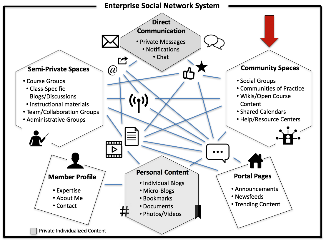 Enterprise Social Network System