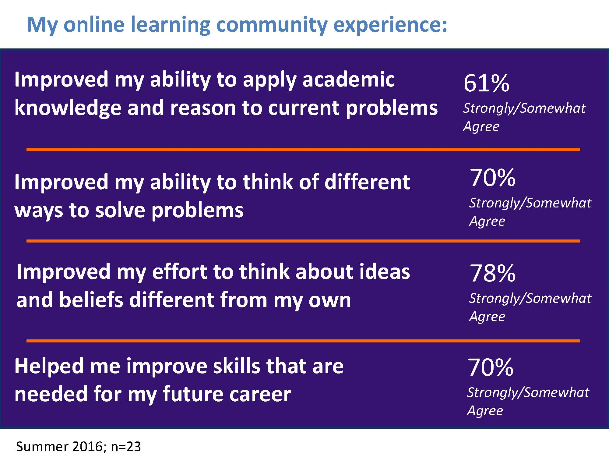 My online learning community experience