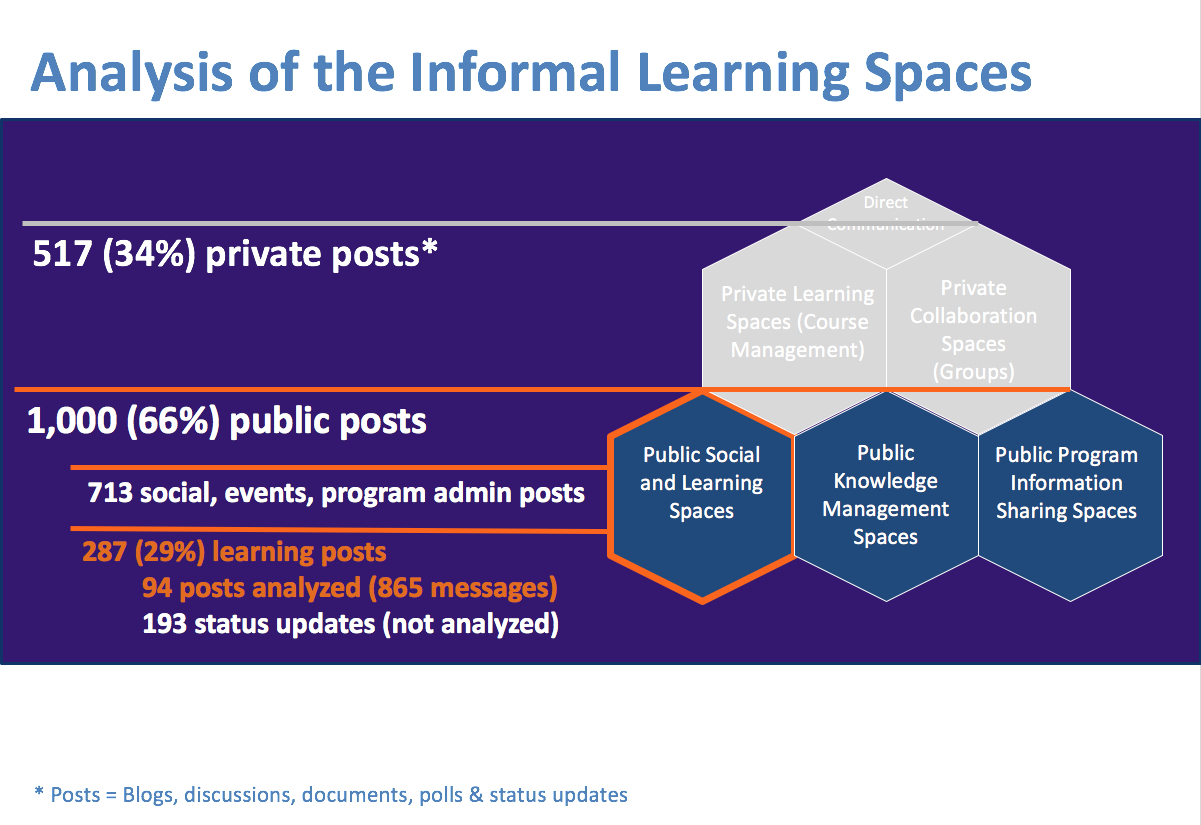 Analysis of the Informal Learning Spaces