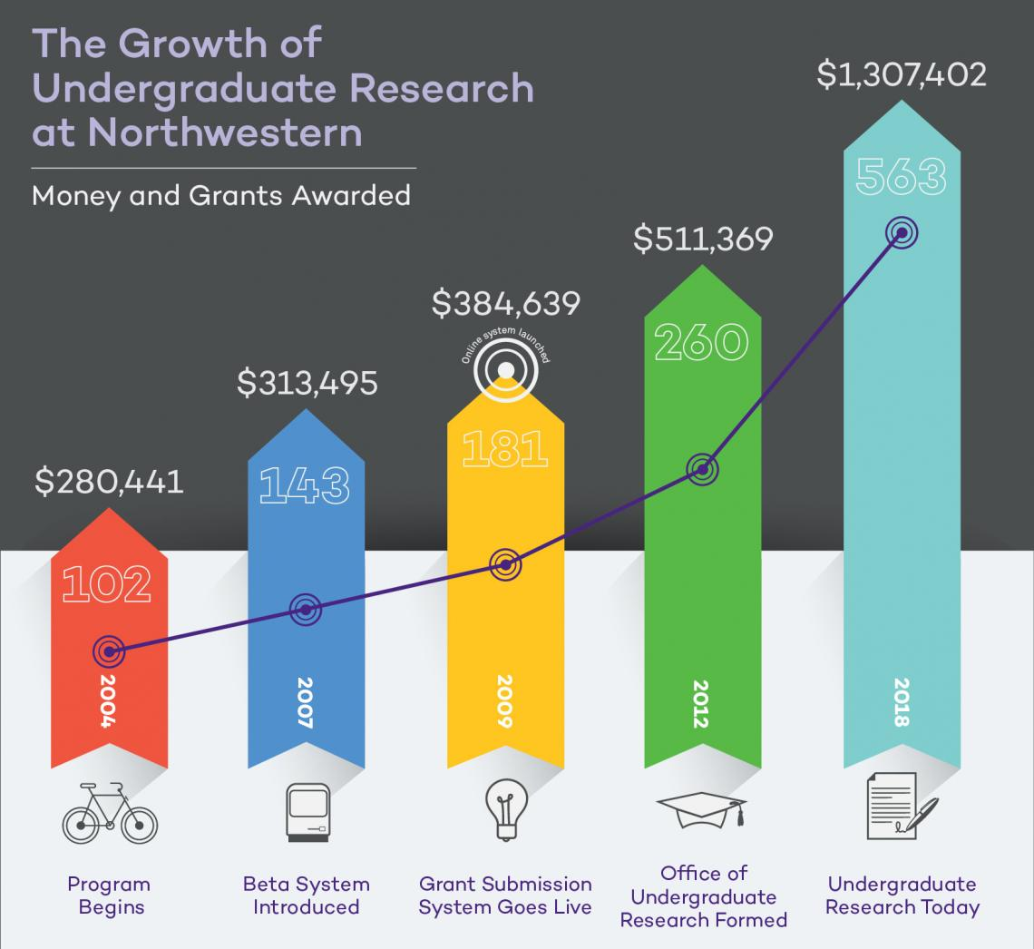 Growth of Student Research Opportunities Infographic