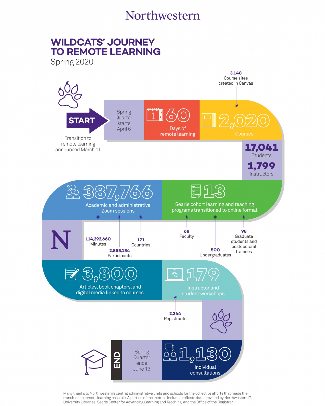 infographic of Wildcats' Journey to Remote Learning Spring 2020