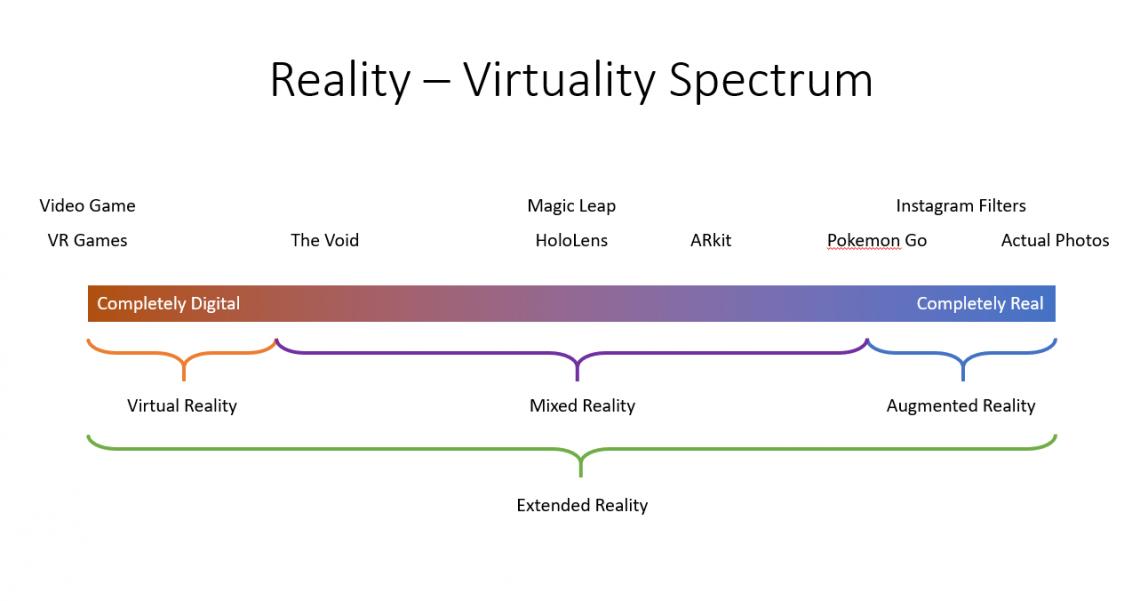 Reality-Virtuality Spectrum